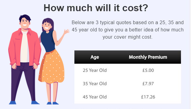 Graph showing a table of how. much life insurance  costs.